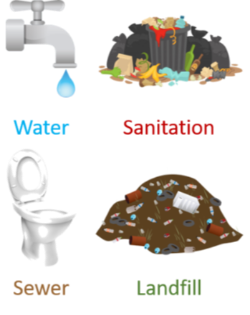 Water Sewer Sanitation Landfill